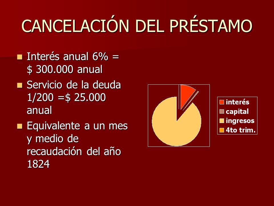 CANCELACIÓN DEL PRÉSTAMO Interés anual 6% = $ 300.000 anual Interés anual 6% = $ 300.000 anual Servicio de la deuda 1/200 =$ 25.000 anual Servicio de la deuda 1/200 =$ 25.000 anual Equivalente a un mes y medio de recaudación del año 1824 Equivalente a un mes y medio de recaudación del año 1824