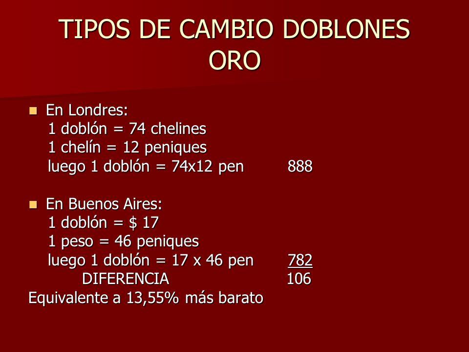 TIPOS DE CAMBIO DOBLONES ORO En Londres: En Londres: 1 doblón = 74 chelines 1 doblón = 74 chelines 1 chelín = 12 peniques 1 chelín = 12 peniques luego 1 doblón = 74x12 pen 888 luego 1 doblón = 74x12 pen 888 En Buenos Aires: En Buenos Aires: 1 doblón = $ 17 1 doblón = $ 17 1 peso = 46 peniques 1 peso = 46 peniques luego 1 doblón = 17 x 46 pen 782 luego 1 doblón = 17 x 46 pen 782 DIFERENCIA 106 DIFERENCIA 106 Equivalente a 13,55% más barato