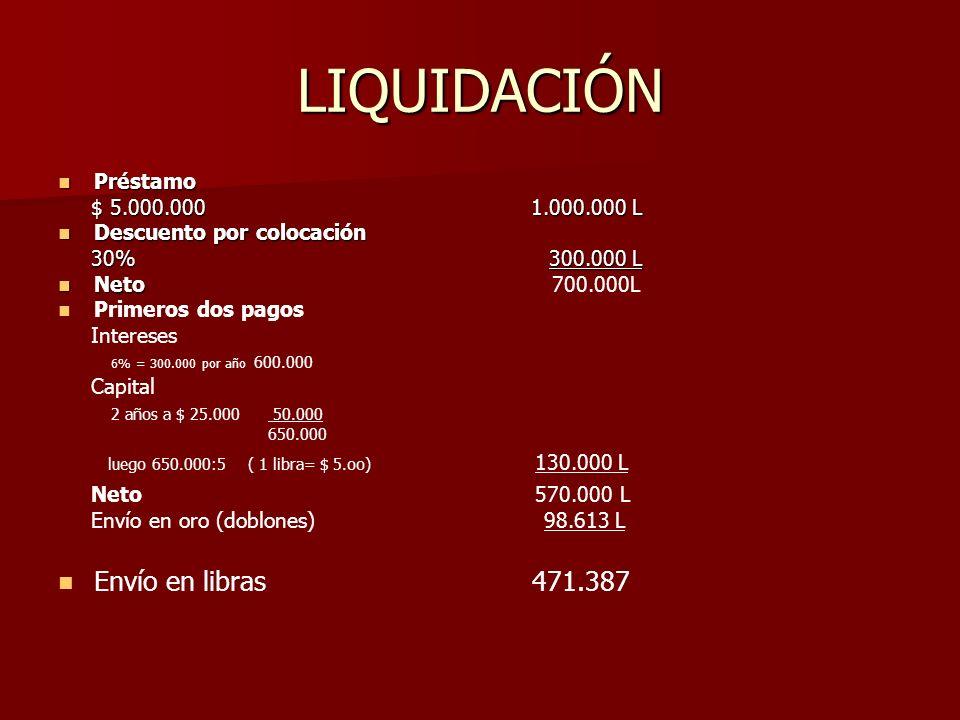 LIQUIDACIÓN Préstamo Préstamo $ 5.000.000 1.000.000 L $ 5.000.000 1.000.000 L Descuento por colocación Descuento por colocación 30% 300.000 L 30% 300.000 L Neto Neto 700.000L Primeros dos pagos Intereses 6% = 300.000 por año 600.000 Capital 2 años a $ 25.000 50.000 650.000 luego 650.000:5 ( 1 libra= $ 5.oo) 130.000 L Neto 570.000 L Envío en oro (doblones) 98.613 L Envío en libras 471.387
