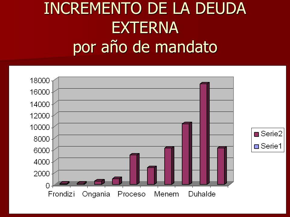 INCREMENTO DE LA DEUDA EXTERNA por año de mandato
