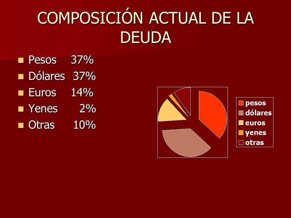 COMPOSICIÓN ACTUAL DE LA DEUDA Pesos 37% Pesos 37% Dólares 37% Dólares 37% Euros 14% Euros 14% Yenes 2% Yenes 2% Otras 10% Otras 10%