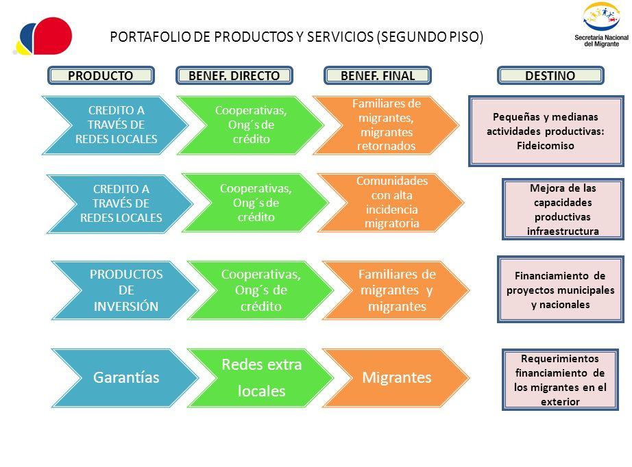 PORTAFOLIO DE PRODUCTOS Y SERVICIOS (SEGUNDO PISO) CREDITO A TRAVÉS DE REDES LOCALES Cooperativas, Ong´s de crédito Familiares de migrantes, migrantes