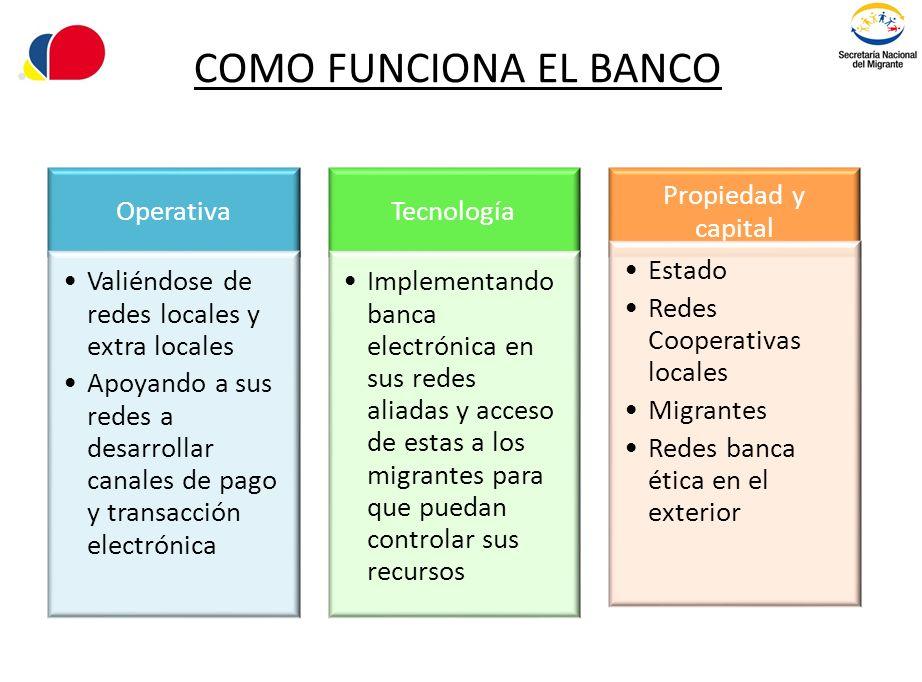 COMO FUNCIONA EL BANCO Operativa Valiéndose de redes locales y extra locales Apoyando a sus redes a desarrollar canales de pago y transacción electrón