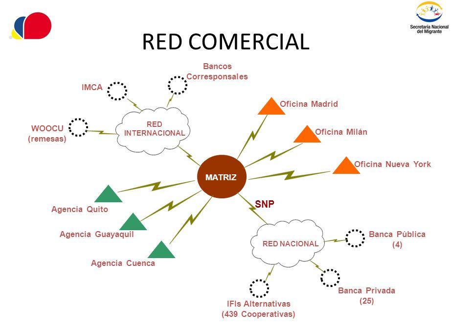 RED COMERCIAL MATRIZ RED NACIONAL Agencia Quito Oficina Madrid Agencia Cuenca Agencia Guayaquil Oficina Milán Oficina Nueva York RED INTERNACIONAL IFI