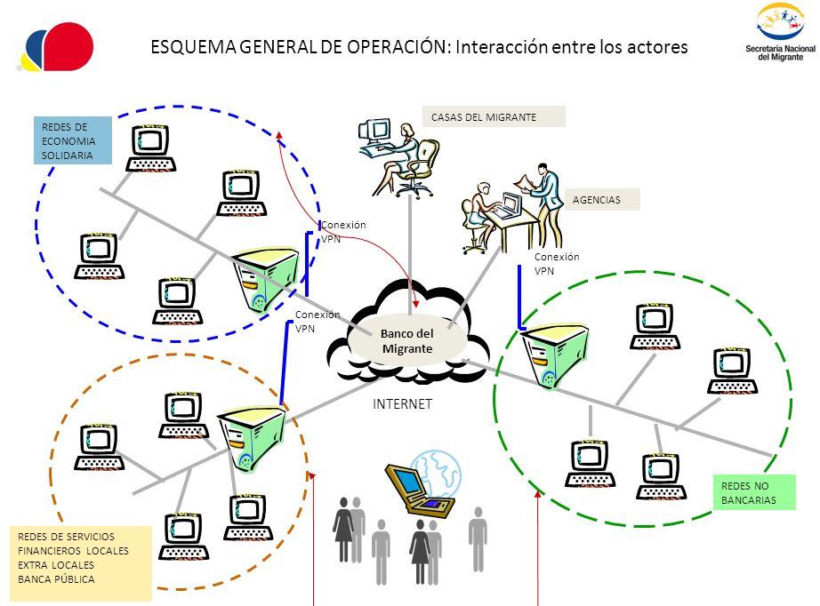 ESQUEMA GENERAL DE OPERACIÓN: Interacción entre los actores Banco del Migrante Conexión VPN Conexión VPN REDES NO BANCARIAS CASAS DEL MIGRANTE AGENCIA
