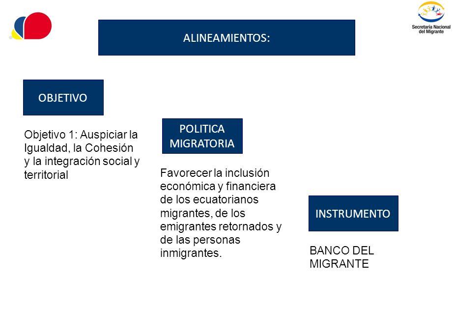 Objetivo 1: Auspiciar la Igualdad, la Cohesión y la integración social y territorial Favorecer la inclusión económica y financiera de los ecuatorianos