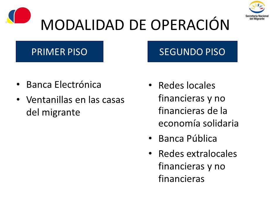 MODALIDAD DE OPERACIÓN Banca Electrónica Ventanillas en las casas del migrante Redes locales financieras y no financieras de la economía solidaria Ban