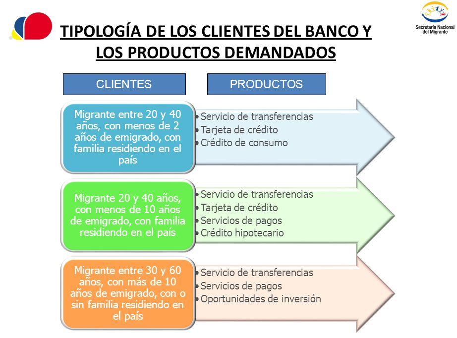 TIPOLOGÍA DE LOS CLIENTES DEL BANCO Y LOS PRODUCTOS DEMANDADOS Servicio de transferencias Tarjeta de crédito Crédito de consumo Migrante entre 20 y 40