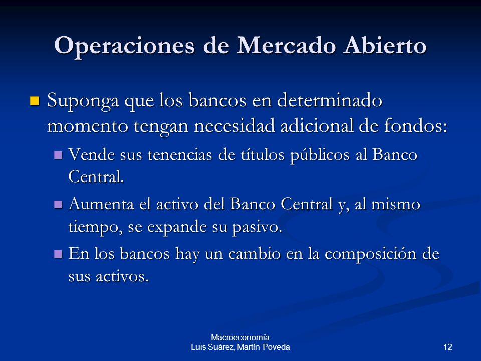 12 Macroeconomía Luis Suárez, Martín Poveda Operaciones de Mercado Abierto Suponga que los bancos en determinado momento tengan necesidad adicional de