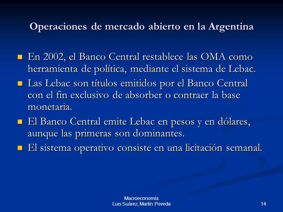14 Macroeconomía Luis Suárez, Martín Poveda Operaciones de mercado abierto en la Argentina En 2002, el Banco Central restablece las OMA como herramien