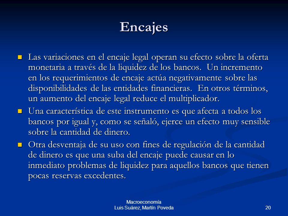 20 Macroeconomía Luis Suárez, Martín Poveda Encajes Las variaciones en el encaje legal operan su efecto sobre la oferta monetaria a través de la liqui