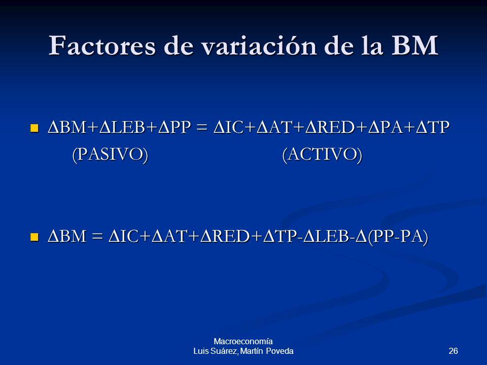 26 Macroeconomía Luis Suárez, Martín Poveda Factores de variación de la BM BM+ LEB+ PP = IC+ AT+ RED+ PA+ TP BM+ LEB+ PP = IC+ AT+ RED+ PA+ TP (PASIVO
