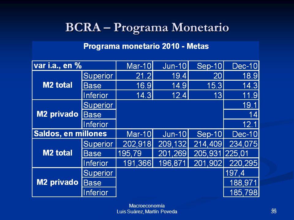 35 Macroeconomía Luis Suárez, Martín Poveda BCRA – Programa Monetario 35