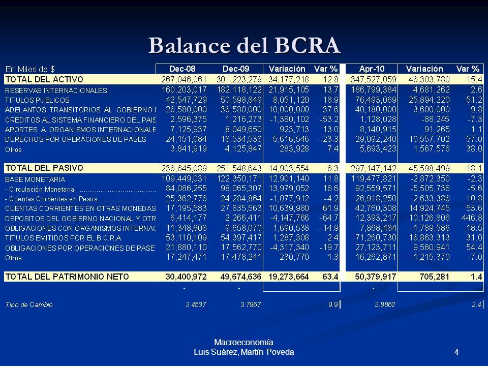 15 Macroeconomía Luis Suárez, Martín Poveda Operaciones de mercado abierto en la Argentina Si el Banco Central decide emitir Lebac, los bancos tienen que ofrecer de antemano sus fondos (excedentes) y la tasa de interés que piden.