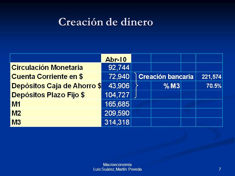 8 Macroeconomía Luis Suárez, Martín Poveda Creación de dinero La mayor parte del dinero es dinero bancario, formado por depósitos creados por los bancos comerciales (70.5% en abril de 2010).