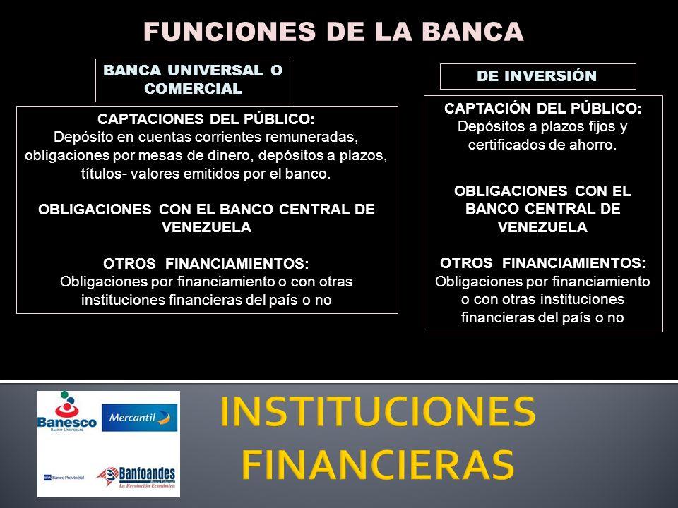 FUNCIONES DE LA BANCA HIPOTECARIA CAPTACIÓN DEL PÚBLICO: Depósitos de ahorro, plazo fijo, títulos hipotecarios y valores emitidos por la institución OBLIGACIONES CON EL BANCO CENTRAL DE VENEZUELA OBLIGACIONES CON El BANAP