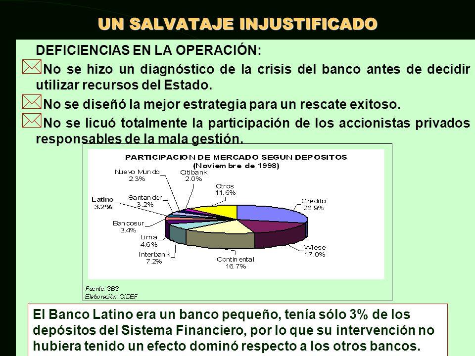 Sólo en esta primera etapa, donde el Estado realiza su primera operación dirigida al salvataje del Banco Latino, el Estado perdió: US$60 MILLONES.