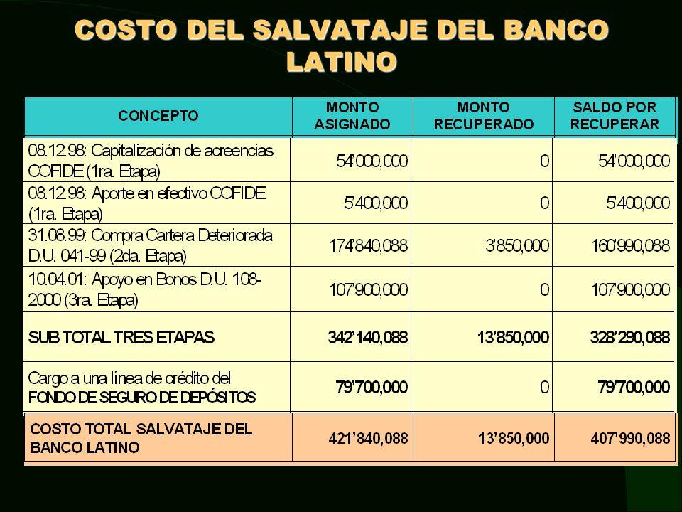 èPara el rescate del Latino, el Estado y el Fondo de Seguro de Depósitos asignaron recursos por US$422 millones (US$342 millones del Estado y US$80 millones del FSD).