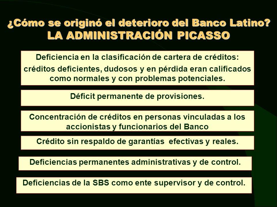 Banco Latino vs. Promedio del Sistema: