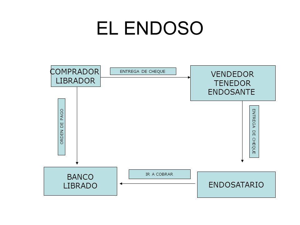 EL ENDOSO COMPRADOR LIBRADOR VENDEDOR TENEDOR ENDOSANTE ENDOSATARIO BANCO LIBRADO ENTREGA DE CHEQUE IR A COBRAR ORDEN DE PAGO