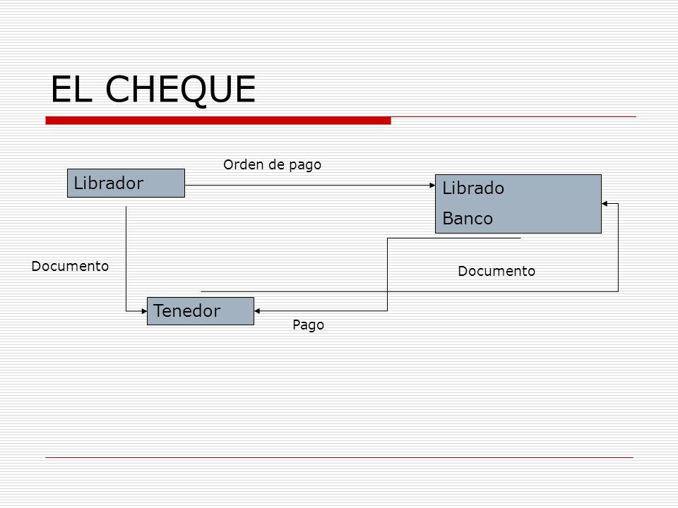 EL CHEQUE Librador Librado Banco Tenedor Orden de pago Documento Pago Documento