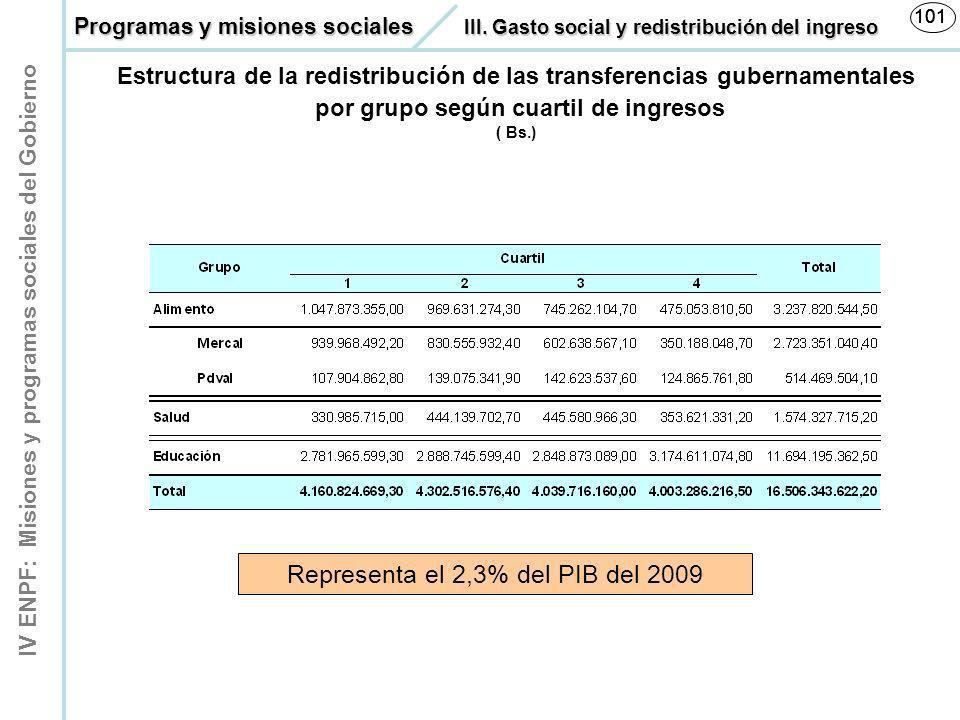 IV ENPF: Misiones y programas sociales del Gobierno 101 Estructura de la redistribución de las transferencias gubernamentales por grupo según cuartil