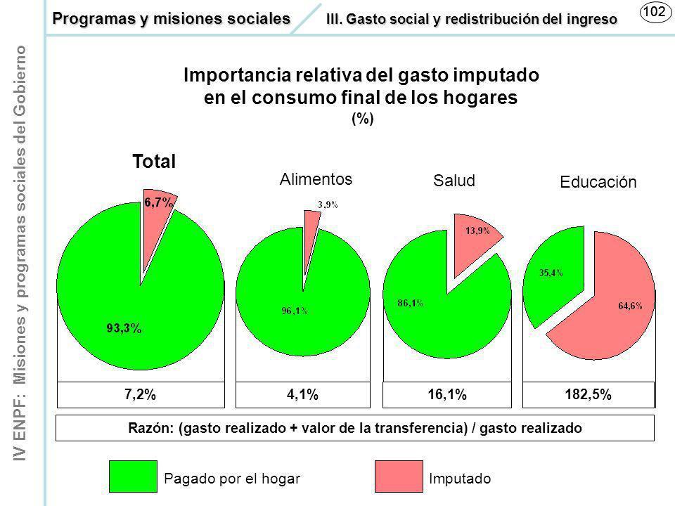 IV ENPF: Misiones y programas sociales del Gobierno 102 7,2%4,1%16,1%182,5% Razón: (gasto realizado + valor de la transferencia) / gasto realizado 102