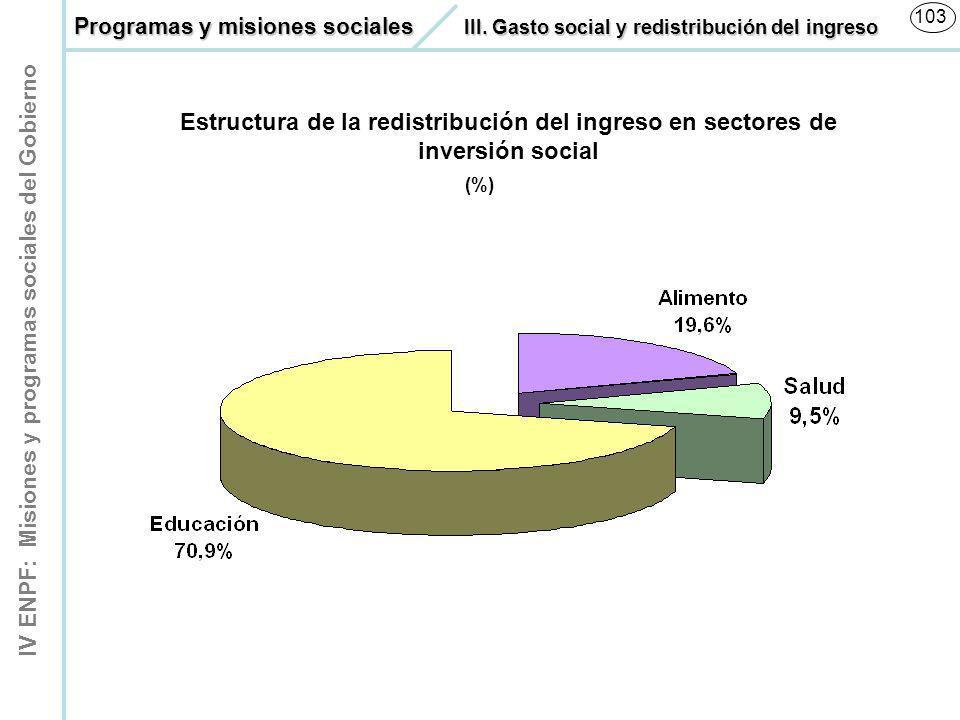 IV ENPF: Misiones y programas sociales del Gobierno 103 Estructura de la redistribución del ingreso en sectores de inversión social (%) Programas y mi