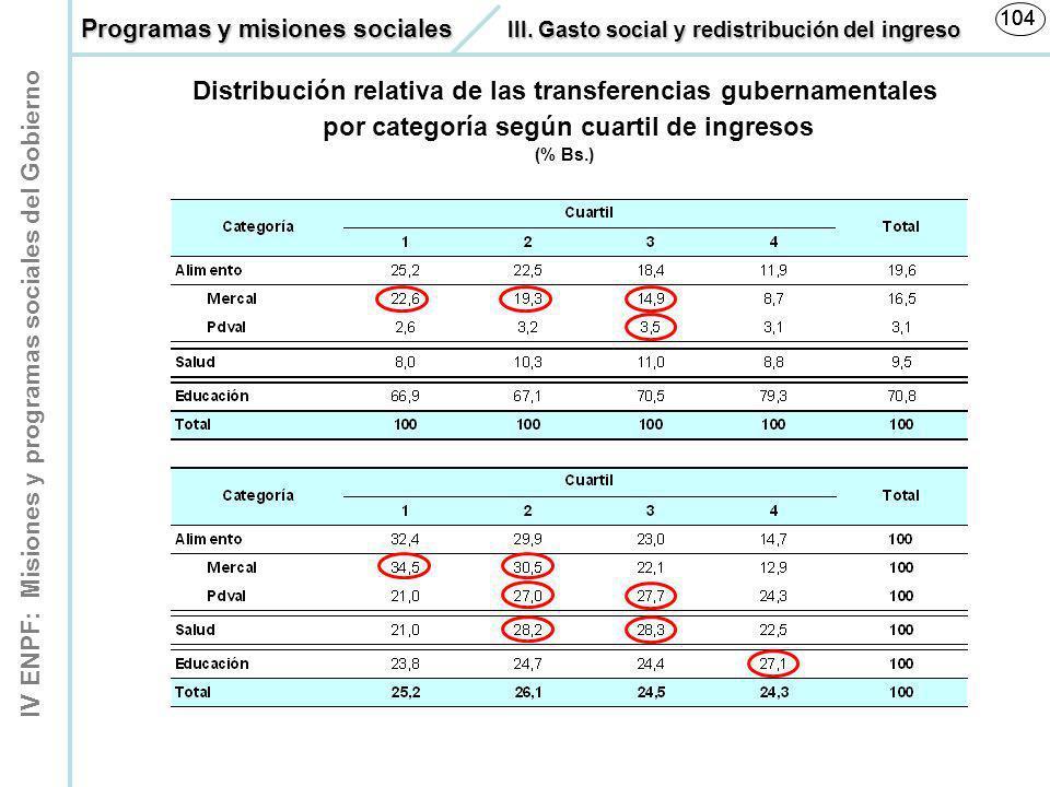 IV ENPF: Misiones y programas sociales del Gobierno 104 Distribución relativa de las transferencias gubernamentales por categoría según cuartil de ing