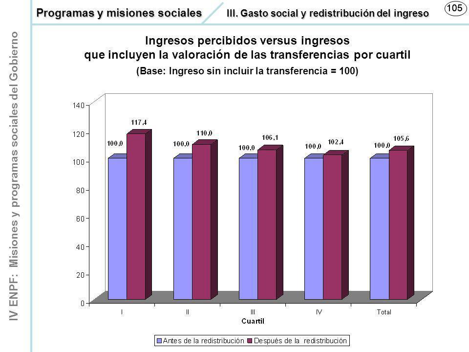 IV ENPF: Misiones y programas sociales del Gobierno 105 Ingresos percibidos versus ingresos que incluyen la valoración de las transferencias por cuart