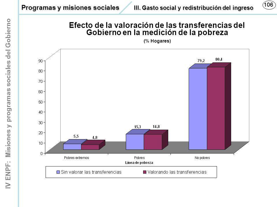 IV ENPF: Misiones y programas sociales del Gobierno 106 Efecto de la valoración de las transferencias del Gobierno en la medición de la pobreza (% Hog