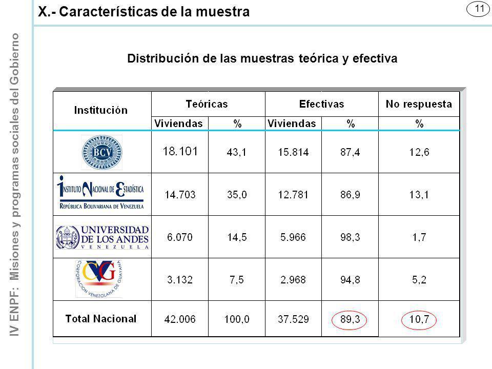 IV ENPF: Misiones y programas sociales del Gobierno 11 Distribución de las muestras teórica y efectiva X.- Características de la muestra