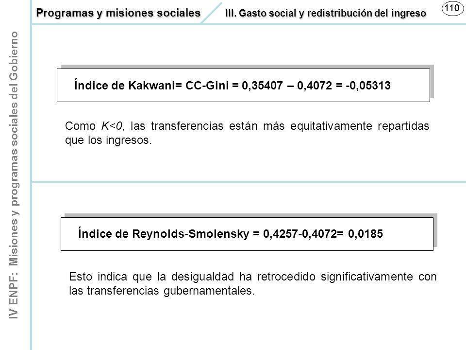 IV ENPF: Misiones y programas sociales del Gobierno 110 Índice de Kakwani= CC-Gini = 0,35407 – 0,4072 = -0,05313 Índice de Reynolds-Smolensky = 0,4257
