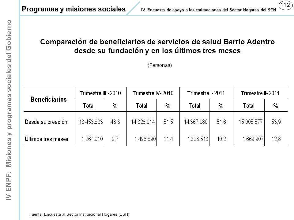 IV ENPF: Misiones y programas sociales del Gobierno 112 (Personas) Fuente: Encuesta al Sector Institucional Hogares (ESH) Comparación de beneficiarios