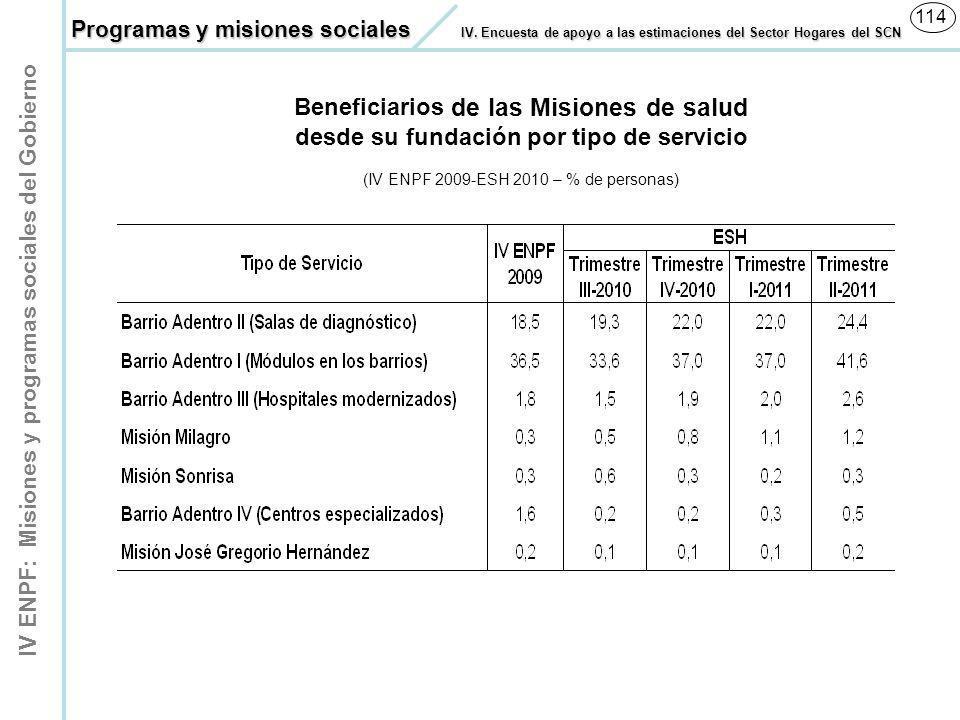 IV ENPF: Misiones y programas sociales del Gobierno 114 (IV ENPF 2009-ESH 2010 – % de personas) Beneficiarios de las Misiones de salud desde su fundac