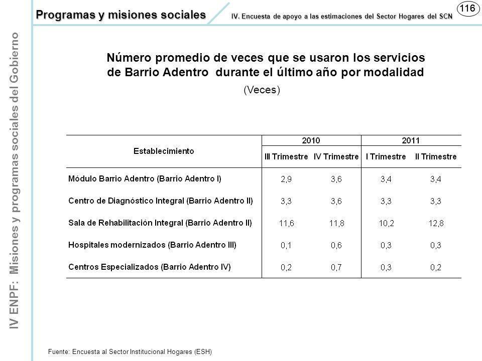 IV ENPF: Misiones y programas sociales del Gobierno 116 Número promedio de veces que se usaron los servicios de Barrio Adentro durante el último año p