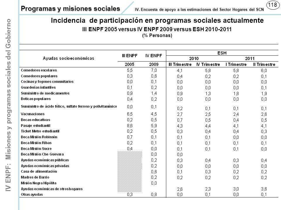 IV ENPF: Misiones y programas sociales del Gobierno 118 Incidencia de participación en programas sociales actualmente III ENPF 2005 versus IV ENPF 200