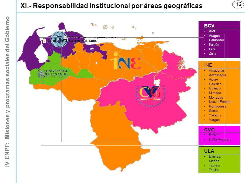 IV ENPF: Misiones y programas sociales del Gobierno 12 XI.- Responsabilidad institucional por áreas geográficas BCV AMC Aragua Carabobo Falcón Lara Zu