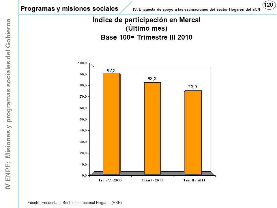 IV ENPF: Misiones y programas sociales del Gobierno 120 Índice de participación en Mercal Fuente: Encuesta al Sector Institucional Hogares (ESH) Base