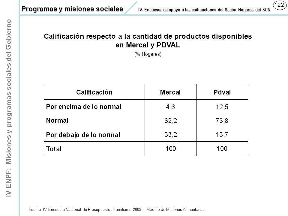 IV ENPF: Misiones y programas sociales del Gobierno 122 Calificación respecto a la cantidad de productos disponibles en Mercal y PDVAL (% Hogares) Fue