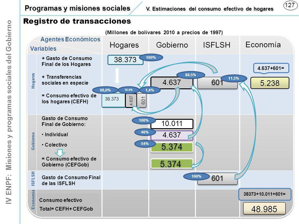 IV ENPF: Misiones y programas sociales del Gobierno 127 Registro de transacciones Programas y misiones sociales V. Estimaciones del consumo efectivo d