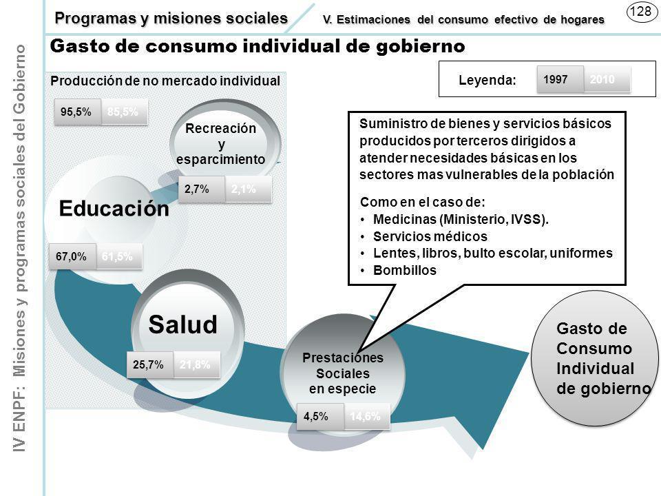IV ENPF: Misiones y programas sociales del Gobierno 128 Gasto de Consumo Individual de gobierno Gasto de Consumo Individual de gobierno Recreación y e