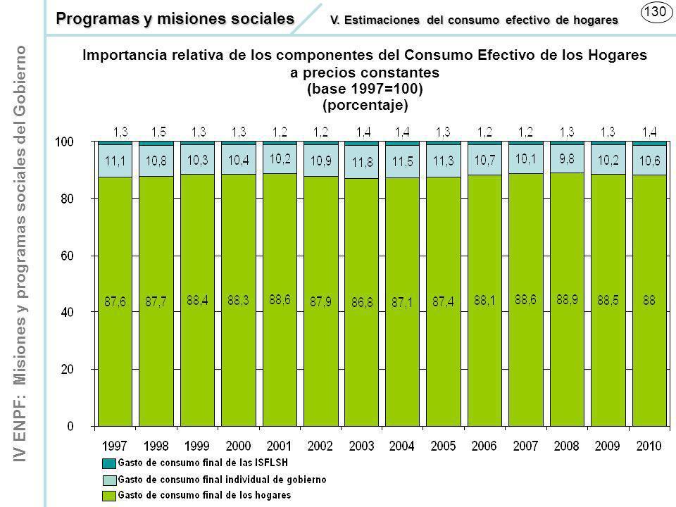 IV ENPF: Misiones y programas sociales del Gobierno 130 Importancia relativa de los componentes del Consumo Efectivo de los Hogares a precios constant