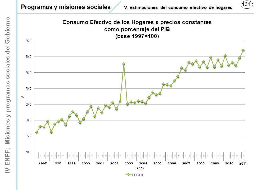 IV ENPF: Misiones y programas sociales del Gobierno 131 Consumo Efectivo de los Hogares a precios constantes como porcentaje del PIB (base 1997=100) P
