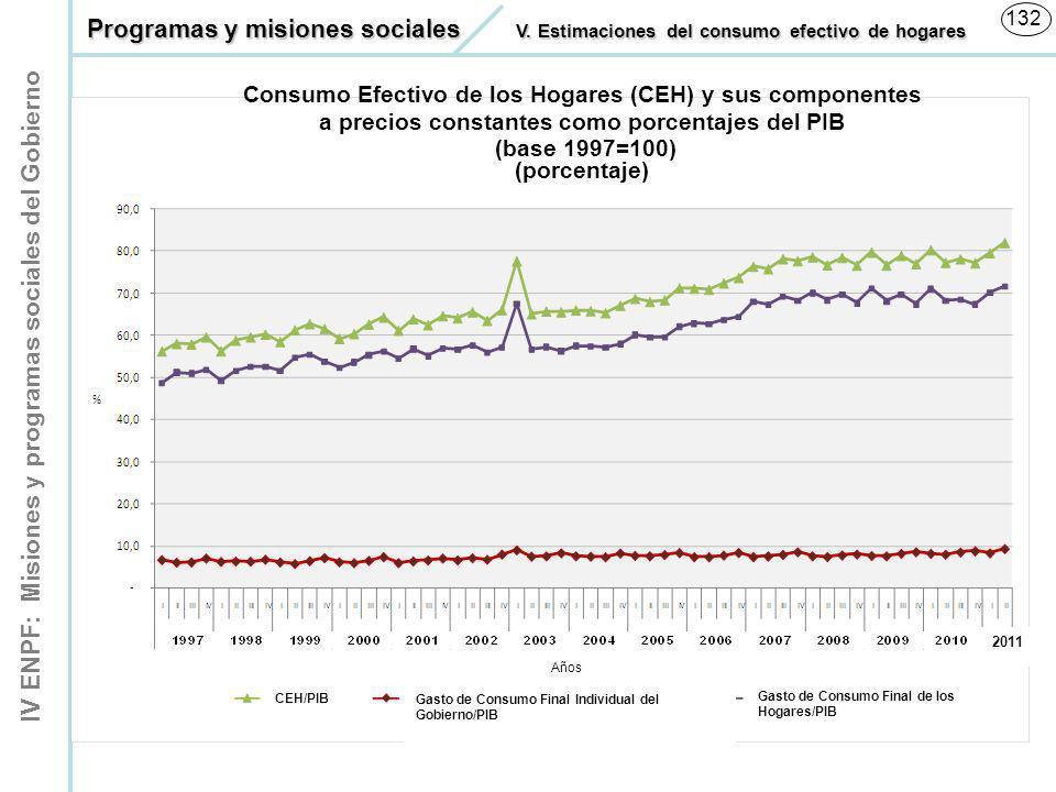 IV ENPF: Misiones y programas sociales del Gobierno 132 CEH/PIB Gasto de Consumo Final Individual del Gobierno/PIB Gasto de Consumo Final de los Hogar