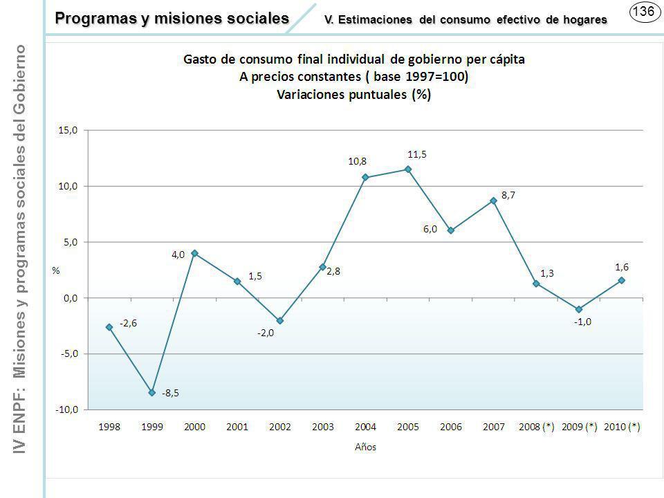 IV ENPF: Misiones y programas sociales del Gobierno 136 Programas y misiones sociales V. Estimaciones del consumo efectivo de hogares