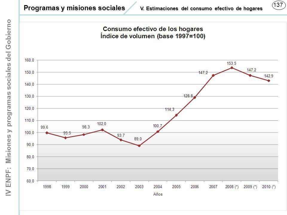 IV ENPF: Misiones y programas sociales del Gobierno 137 Consumo Efectivo de los Hogares Índice de volumen (base 1997=100) Programas y misiones sociale