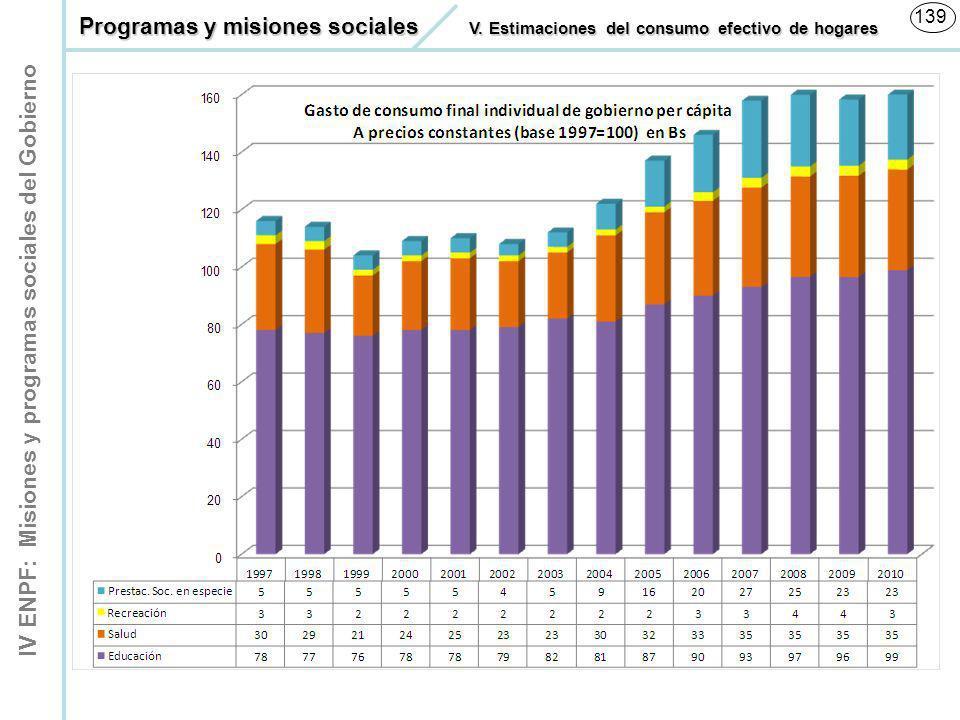 IV ENPF: Misiones y programas sociales del Gobierno 139 Programas y misiones sociales V. Estimaciones del consumo efectivo de hogares