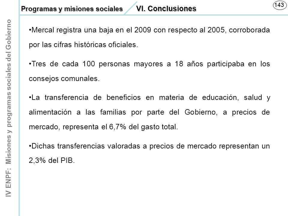 IV ENPF: Misiones y programas sociales del Gobierno 143 Mercal registra una baja en el 2009 con respecto al 2005, corroborada por las cifras histórica