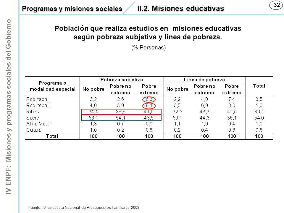 IV ENPF: Misiones y programas sociales del Gobierno 32 Población que realiza estudios en misiones educativas según pobreza subjetiva y línea de pobrez